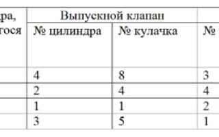 Регулировка клапанов ВАЗ-2101 своими руками: инструкция
