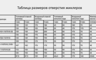 Регулировка карбюратора ваз-2105 своими руками: пошаговая видеоинструкция