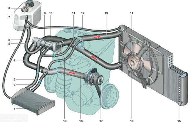 Сколько литров тосола заливать в ВАЗ-2110 на 8 или 16 клапанов?