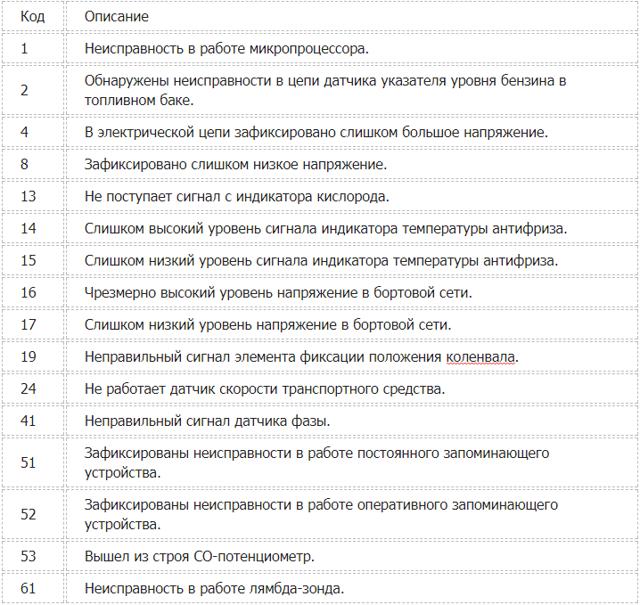 Расшифровка ошибок ВАЗ 2114: описание