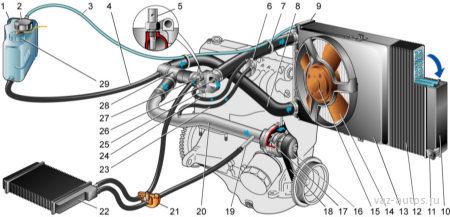 Система охлаждения ВАЗ 2109 (карбюратор, инжектор): объем, принцип работы