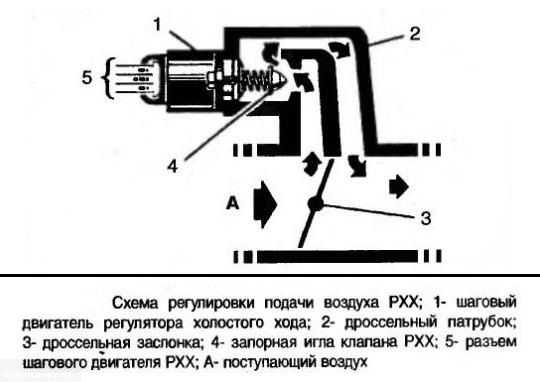 Где находится датчик холостого хода на Ладе Приора 8 и 16 клапанов: схема
