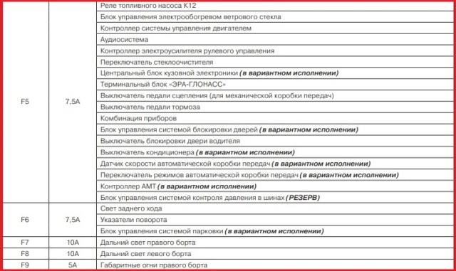 Схема предохранителей Лады Гранта с описанием