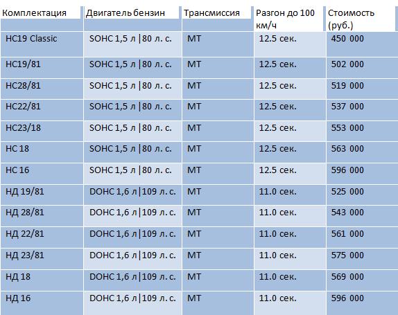 ВАЗ-2112 или ДЭУ Нексия: что лучше выбрать, отзывы владельцев