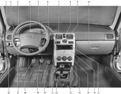 Панель приборов ВАЗ 2112 - описание ламп и индикаторов