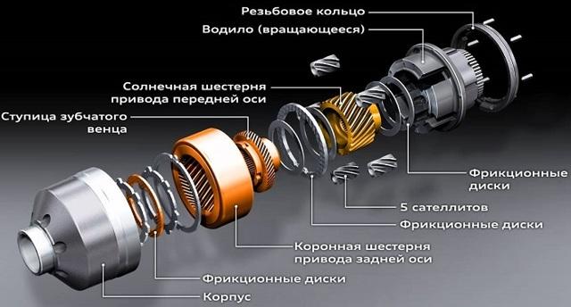 Блокировка дифференциала на ВАЗ-2109 своими руками: видеоинструкция