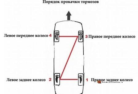 Как прокачатьтормоза на ВАЗ 2110 правильно: схема, видео