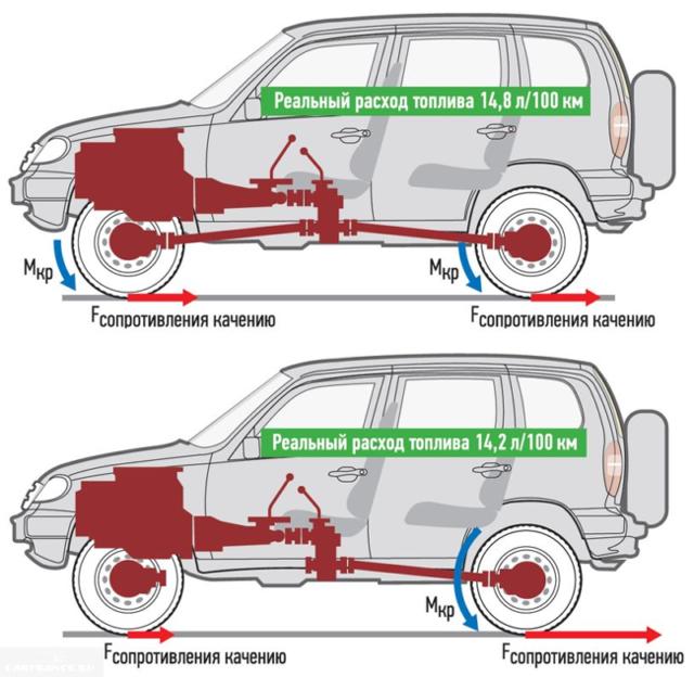 Как можно уменьшить расход топлива на Шевроле Нива: способы