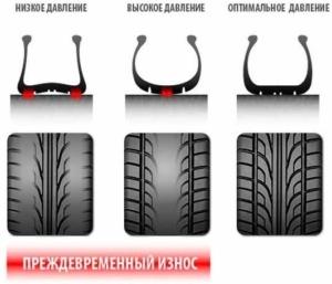 Какое давление в шинах в автомобиле Нива Шевроле: показатели