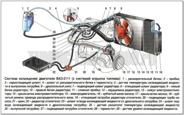 Термостат от Гранты на Приору: монтаж своими руками, схема