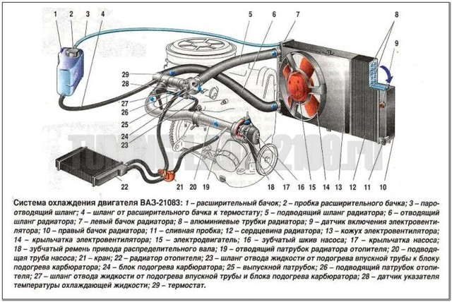 Замена термостата на ВАЗ 2110 инжектор, 8 клапанов: видео инструкция