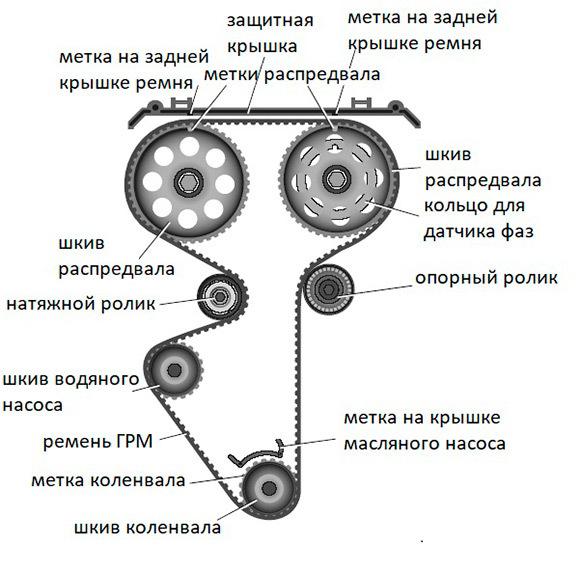 Замена ремня ГРМ на Приоре: пошаговая инструкция