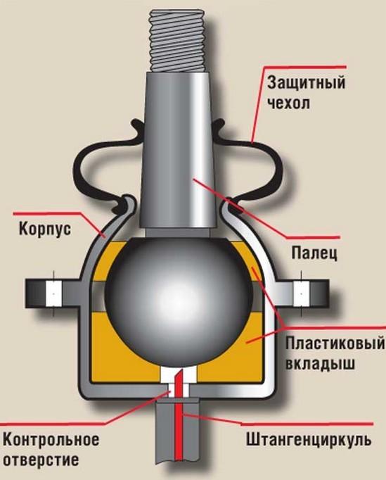 Замена шаровых на ВАЗ 2107 своими руками: видео инструкция