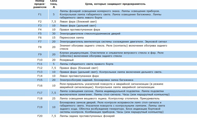 Где находится предохранитель на прикуриватель ВАЗ-2114: схема