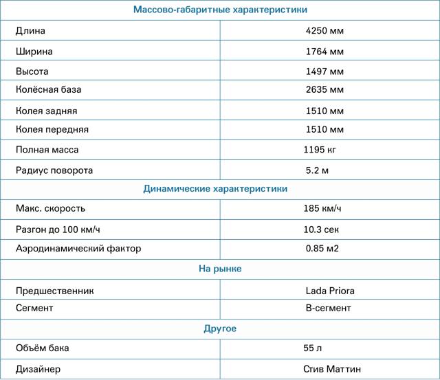 Новая Лада Веста 2016 года: цена, фото салона, видео обзор