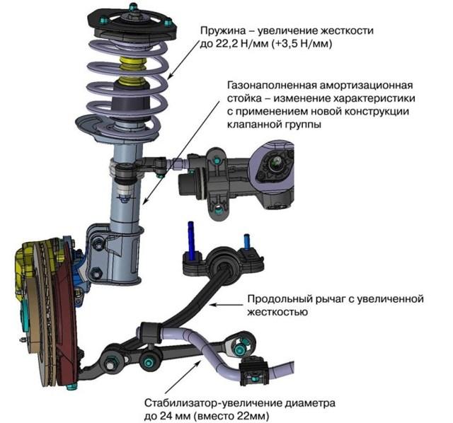 Размеры Лады Калина хэтчбек: технические характеристики