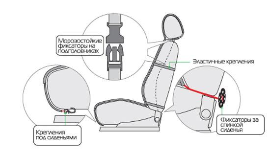 Как правильно надеть чехлы на сиденья автомобиля: видеоинструкция