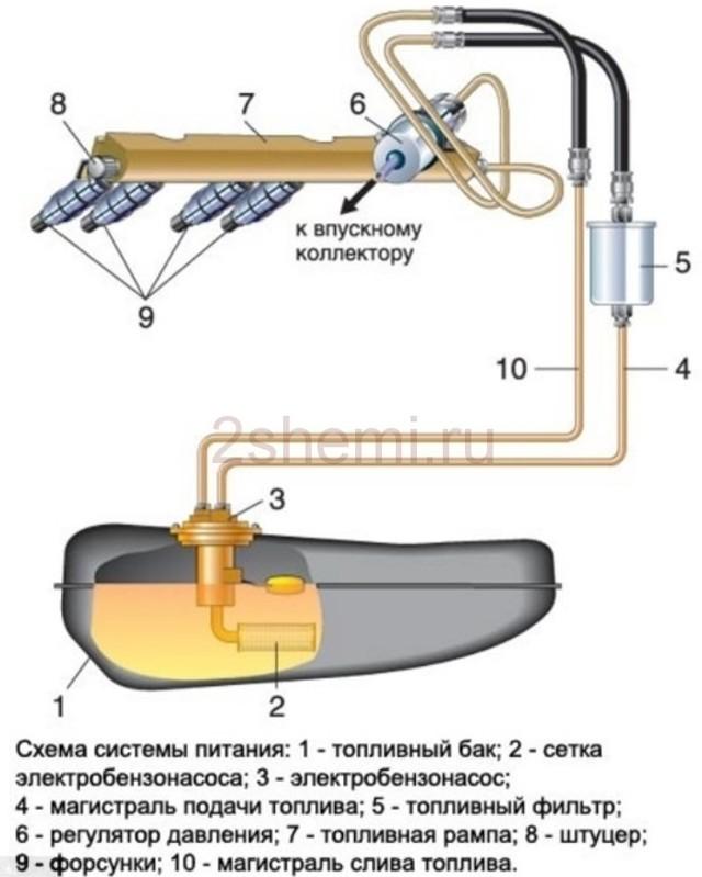 Бензонасос ВАЗ 2115 инжектор: описание, особенности, где находится?