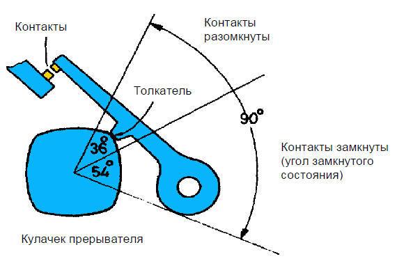 Как выставить электронное зажигание на ВАЗ-2106 разными способами: инструкция с видео
