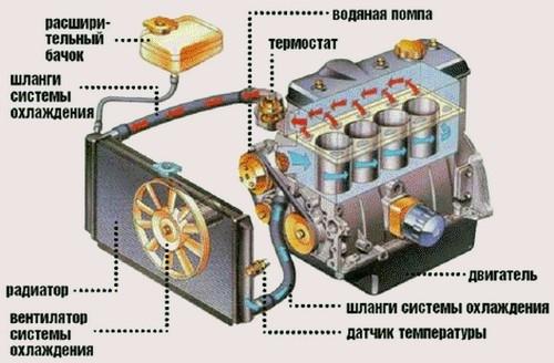 Как слить тосол с ВАЗ-2114 пошагово: видео
