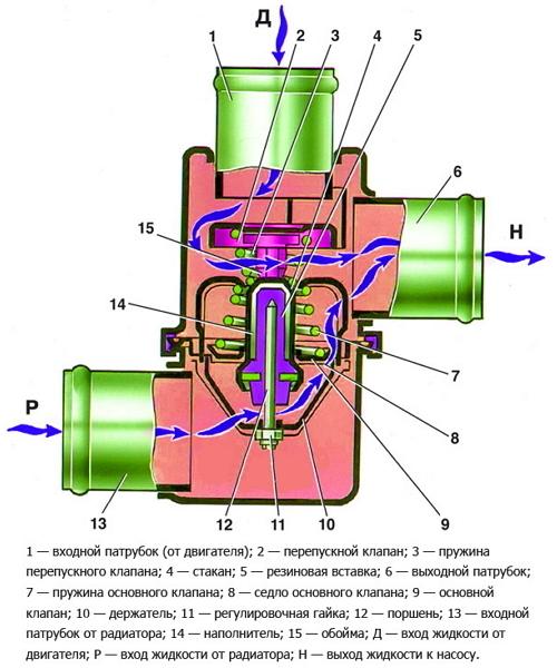 Какой термостат лучше поставить на ВАЗ-2107 (карбюратор, инжектор): советы