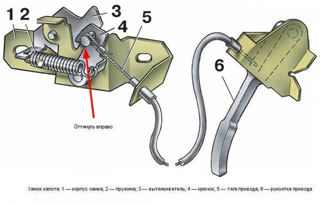Как поменять тросик капота ВАЗ-2107 своими руками: пошаговая видеоинструкция