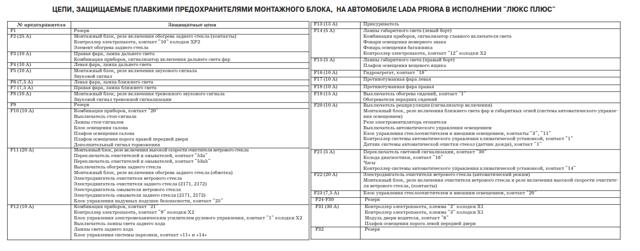 Схема предохранителей Лады Приора с описанием