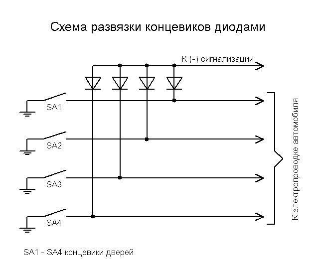 Установка сигнализации на Ладу Приора своими руками: пошаговая видеоинструкция
