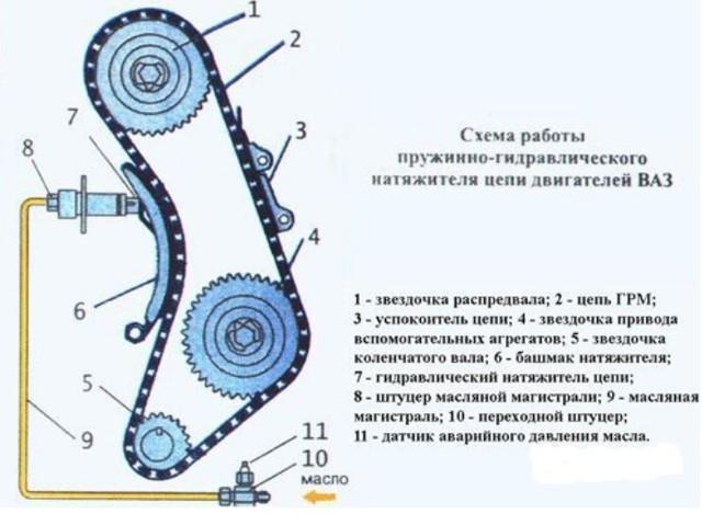 Замена цепи ГРМ ВАЗ-2107 своими руками: пошаговая видеоинструкция
