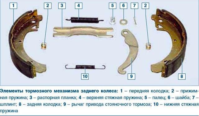 Как подтянуть ручник на Ладе Гранта своими руками: видеоинструкция