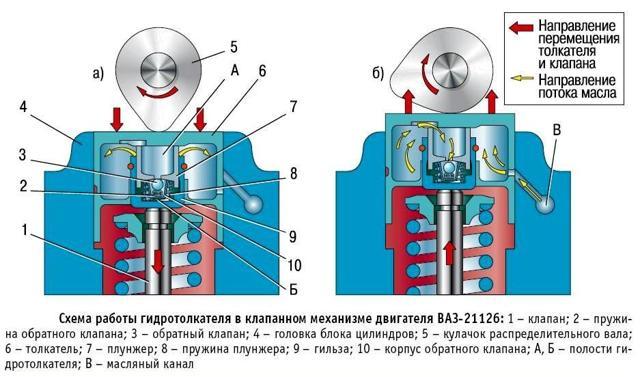 Регулировка клапанов ВАЗ-2115 инжектор 8 клапанов: видеоинструкция