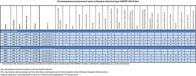 Лада Калина 2 хэтчбек: комплектация, обзор, цены