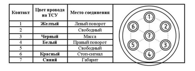 Установка фаркопа на ВАЗ-2115: правила монтажа своими руками?