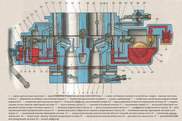 Мощность двигателя ВАЗ-2106 в лошадиных силах: технические характеристики